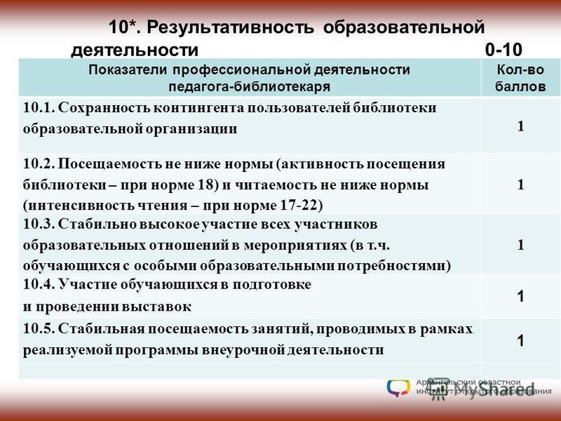 10*. Результативность образовательной деятельности 0-10 0-14 Показатели профессиональной деятельности педагога-библиотекаря Кол-во баллов 10.1. Сохранность контингента пользователей библиотеки образовательной организации 1 10.2. Посещаемость не ниже