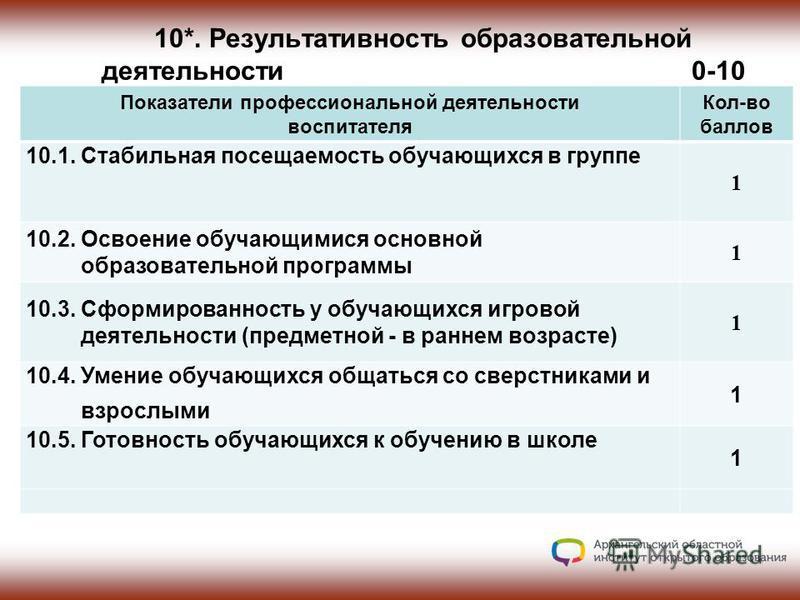 10*. Результативность образовательной деятельности 0-10 0-14 Показатели профессиональной деятельности воспитателя Кол-во баллов 10.1. Стабильная посещаемость обучающихся в группе 1 10.2. Освоение обучающимися основной образовательной программы 1 10.3