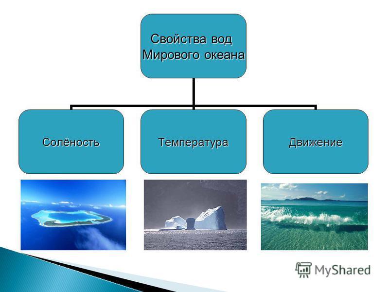 Свойства вод Мирового океана Солёность ТемператураДвижение