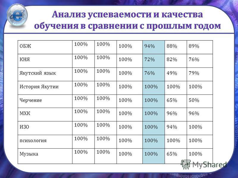 ОБЖ 100% 94%88%89% КНЯ 100% 72%82%76% Якутский язык 100% 76%49%79% История Якутии 100% Черчение 100% 65%50% МХК 100% 96% ИЗО 100% 94%100% психология 100% Музыка 100% 65%100%