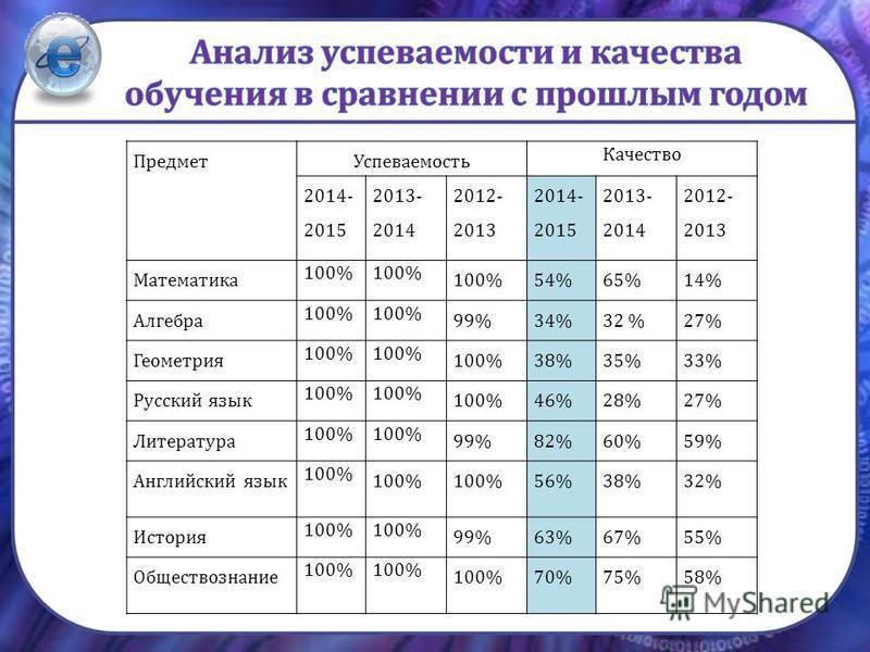 Предмет Успеваемость Качество 2014- 2015 2013- 2014 2012- 2013 2014- 2015 2013- 2014 2012- 2013 Математика 100% 54%65%14% Алгебра 100% 99%34%32 %27% Геометрия 100% 38%35%33% Русский язык 100% 46%28%27% Литература 100% 99%82%60%59% Английский язык 100