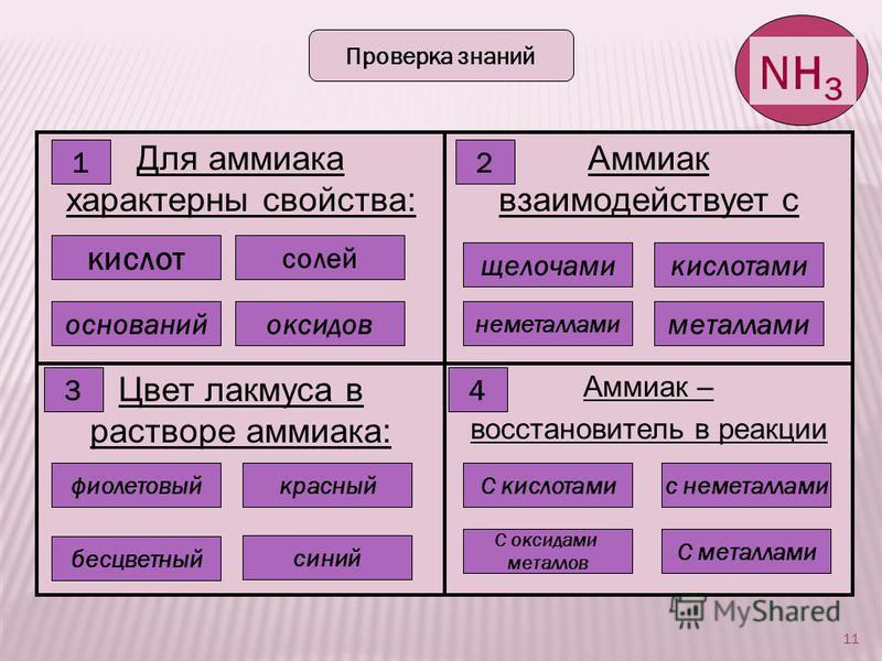 11 NH 3 Проверка знаний Для аммиака характерны свойства: Аммиак взаимодействует с Цвет лакмуса в растворе аммиака: Аммиак – восстановитель в реакции Правильно! Ошибка 1 кислот солей оксидов оснований 2 Ошибка Правильно! Ошибка щелочами кислотами мета