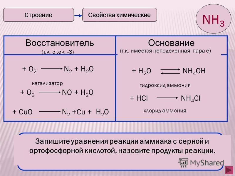 7 Свойства химические Строение NH 3 Восстановитель Основание (т.к. ст.ок. -3) (т.к. имеется неподеленная пара е) + О 2 N 2 + Н 2 О + О 2 NО + Н 2 О катализатор + CuО N 2 +Cu + Н 2 О Допишите уравнения реакции, составьте электронный баланс, укажите ок