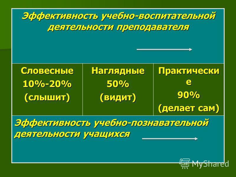 Эффективность учебно-воспитательной деятельности преподавателя Словесные 10%-20%(слышит)Наглядные 50%(видит) Практически е 90% (делает сам) Эффективность учебно-познавательной деятельности учащихся