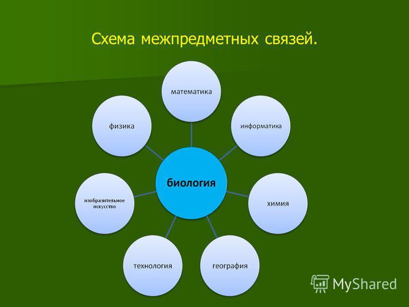 Схема межпредметных связей.
