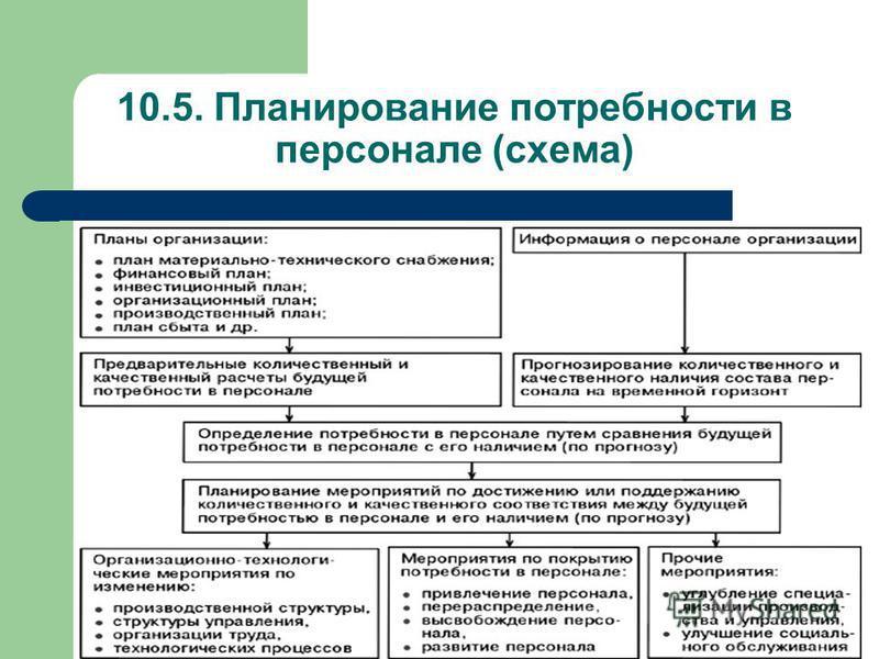 10.5. Планирование потребности в персонале (схема)