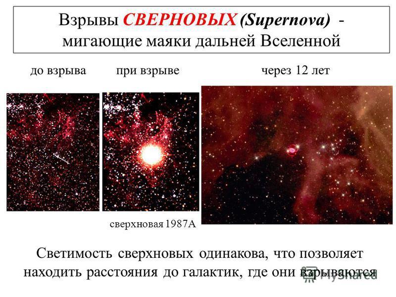 Взрывы СВЕРНОВЫХ (Supernova) - мигающие маяки дальней Вселенной Светимость сверхновых одинакова, что позволяет находить расстояния до галактик, где они взрываются до взрыва при взрыве через 12 лет сверхновая 1987А
