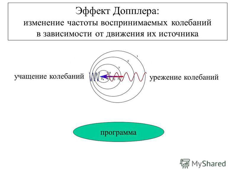 учащение колебаний урежение колебаний программа Эффект Допплера: изменение частоты воспринимаемых колебаний в зависимости от движения их источника