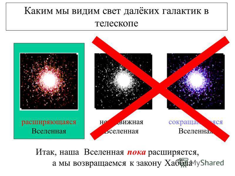 Каким мы видим свет далёких галактик в телескопе неподвижная Вселенная сокращающаяся Вселенная расширяющаяся Вселенная Итак, наша Вселенная пока расширяется, а мы возвращаемся к закону Хаббла