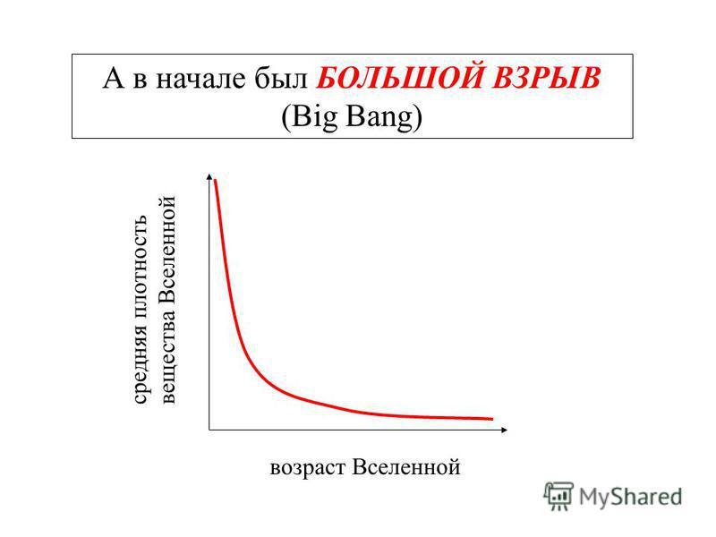 А в начале был БОЛЬШОЙ ВЗРЫВ (Big Bang) возраст Вселенной средняя плотность вещества Вселенной