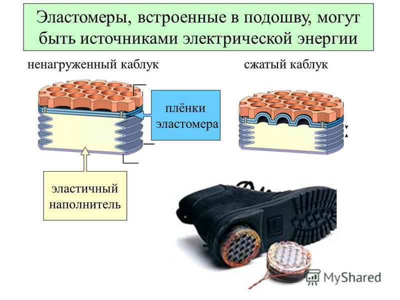 Эластомеры, встроенные в подошву, могут быть источниками электрической энергии плёнки эластомера эластичный наполнитель сжатый каблук не нагруженный каблук