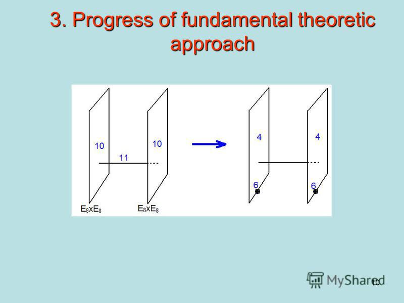 10 3. Progress of fundamental theoretic approach