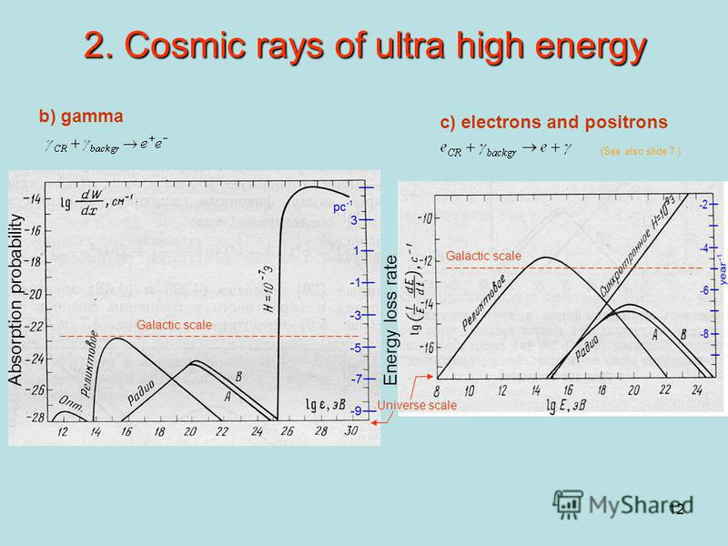 12 2. Cosmic rays of ultra high energy b) gamma c) electrons and positrons Absorption probability Energy loss rate (See also slide 7.) Galactic scale Universe scale Galactic scale