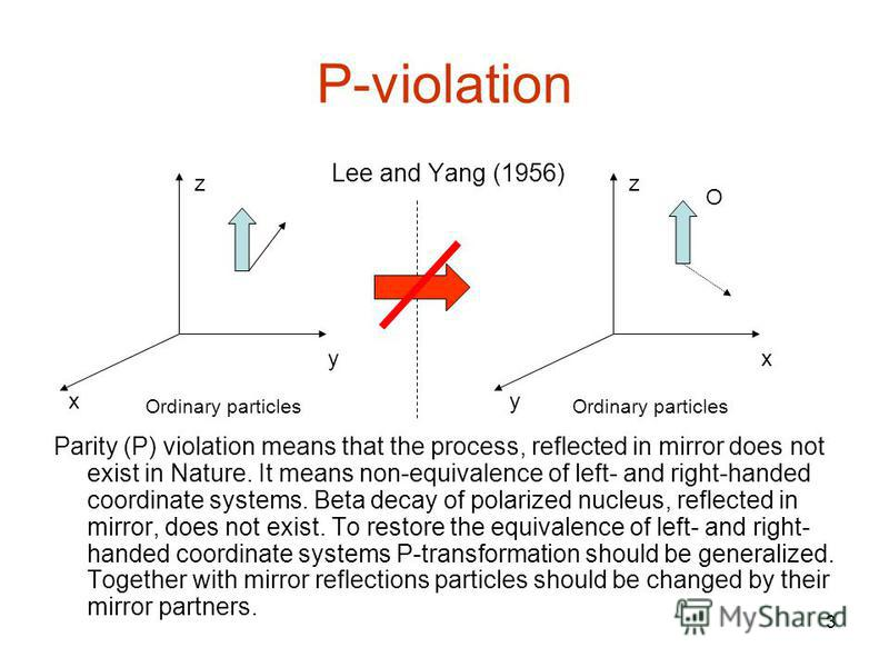 3 P-violation Lee and Yang (1956) Parity (P) violation means that the process, reflected in mirror does not exist in Nature. It means non-equivalence of left- and right-handed coordinate systems. Beta decay of polarized nucleus, reflected in mirror,