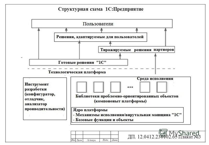 Презентация на тему Разработчик Котенко М А группа  3 Изм