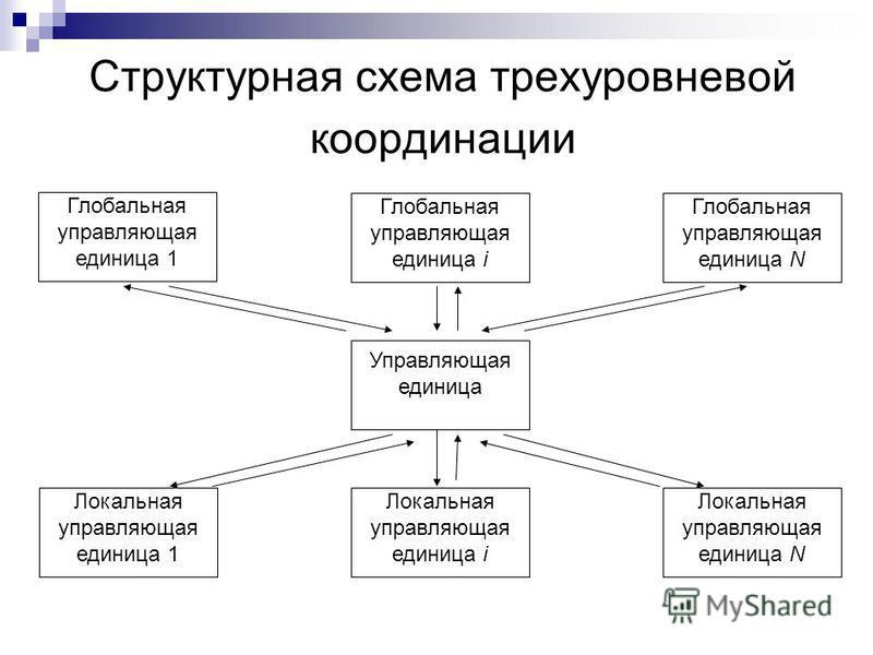Структурная схема трехуровневой координации Глобальная управляющая единица i Глобальная управляющая единица N Локальная управляющая единица 1 Локальная управляющая единица i Локальная управляющая единица N Управляющая единица Глобальная управляющая е