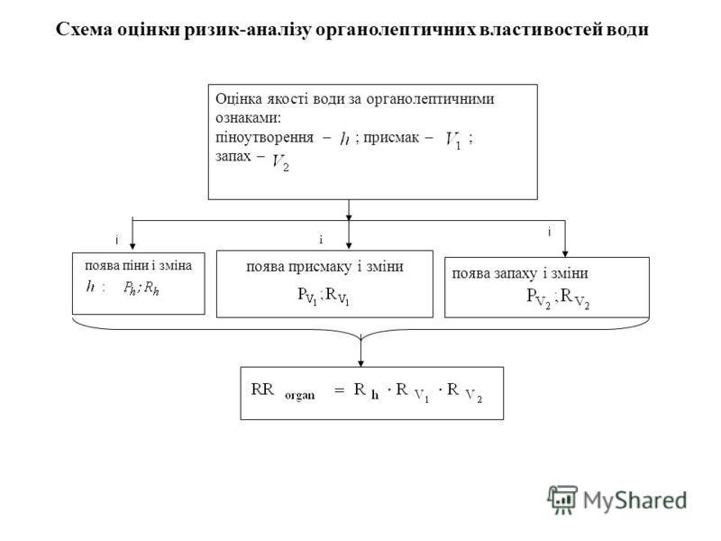 Схема оцінки ризик-аналізу органолептичних властивостей води і і і Оцінка якості води за органолептичними ознаками: піноутворення – ; присмак – ; запах – поява піни і зміна поява присмаку і змінипоява запаху і зміни