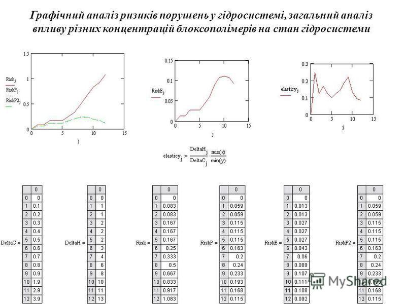 Графічний аналіз ризиків порушень у гідросистемі, загальний аналіз впливу різних концентрацій блоксополімерів на стан гідросистеми