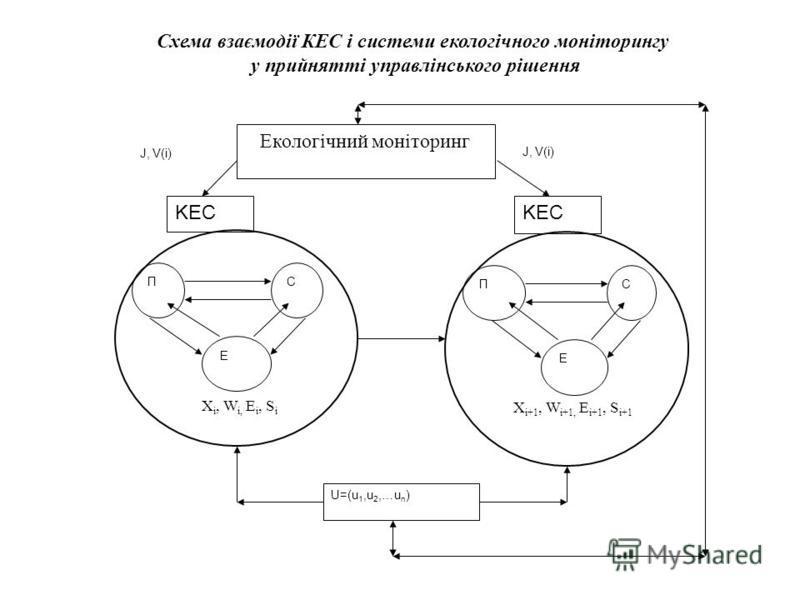 Схема взаємодії КЕС і системи екологічного моніторингу у прийнятті управлінського рішення U=(u 1,u 2,…u n ) ПС Е X i, W i, E i, S i KEC Екологічний моніторинг ПС Е X i+1, W i+1, E i+1, S i+1 KEC J, V(i)