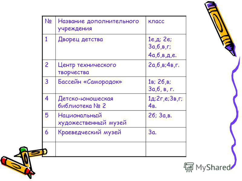Название дополнительного учреждения класс 1Дворец детства 1 е,д; 2 е; 3 а,б,в,г; 4 а,б,в,д,е. 2Центр технического творчества 2 а,б,в;4 в,г. 3Бассейн «Самородок»1 в; 2 б,в; 3 а,б, в, г. 4Детско-юношеская библиотека 2 1 д;2 г,е;3 в,г; 4 в. 5Национальны