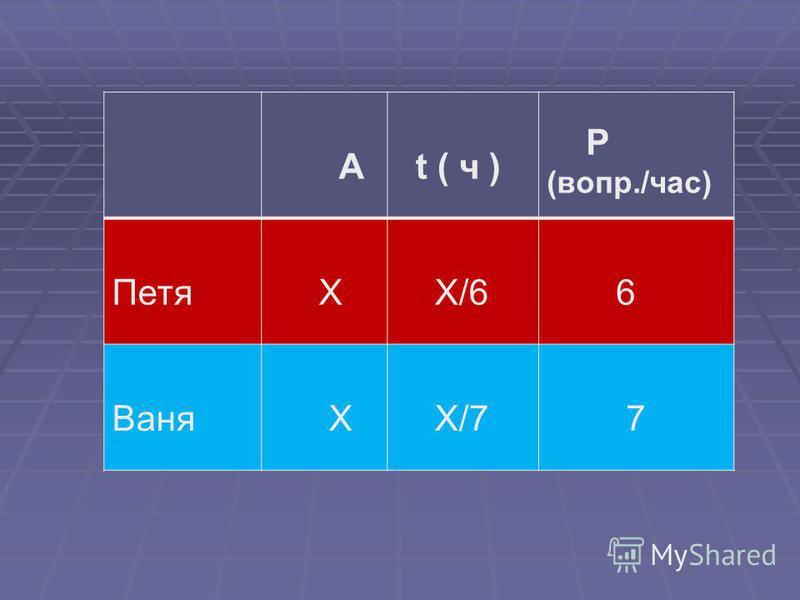 А t ( ч ) Р (вопр./час) Петя Х Х/6 6 Ваня Х Х/7 7