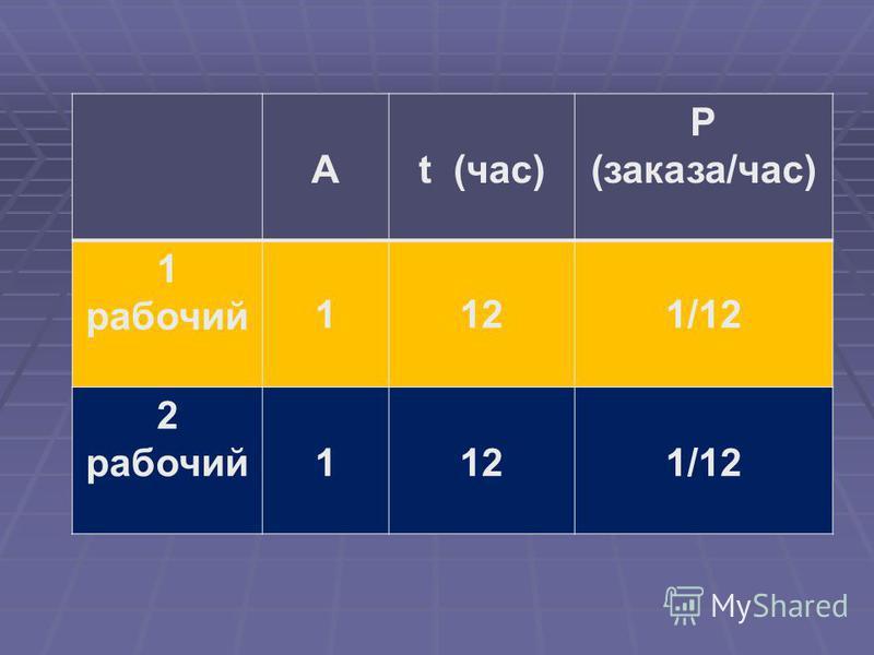 Аt (час) Р (заказа/час) 1 рабочий 1121/12 2 рабочий 112121/12