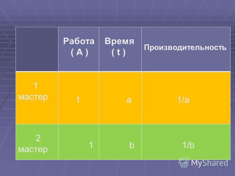 Работа ( А ) Время ( t ) Производительность 1 мастер 1 а 1/a 2 мастер 1 b 1/b