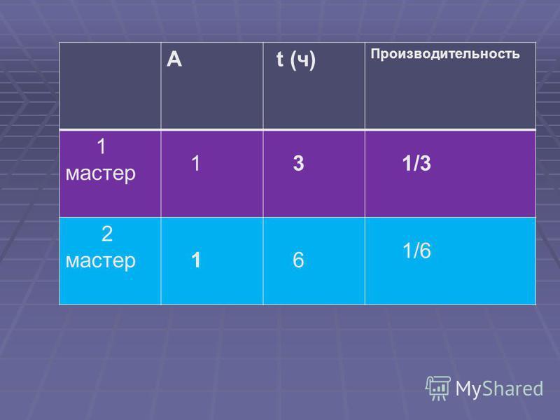 A t (ч) Производительность 1 мастер 1 3 1/3 2 мастер 1 6 1/6