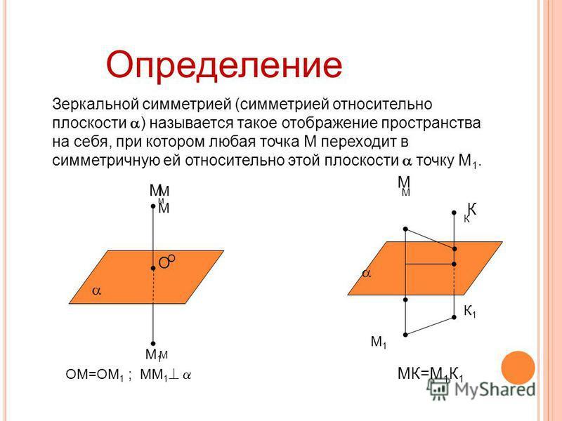 Определение Зеркальной симметрией (симметрией относительно плоскости ) называется такое отображение пространства на себя, при котором любая точка М переходит в симметричную ей относительно этой плоскости точку М 1. М м М М М1М1 О О М М К К ОМ=ОМ 1 ;