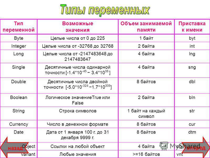 Тип переменной Возможные значения Объем занимаемой памяти Приставка к имени Byte Целые числа от 0 до 2251 байтbyt Integer Целые числа от -32768 до 327682 байтаint Long Целые числа от -2147483648 до 2147483647 4 байтаlng Single Десятичные числа одинар