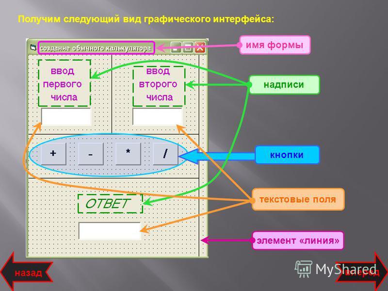 Получим следующий вид графического интерфейса: текстовые поля надписи кнопки имя формы назад вперед элемент «линия»