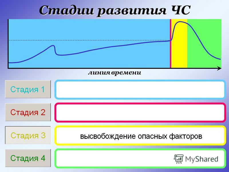 Стадии развития ЧС линия времени