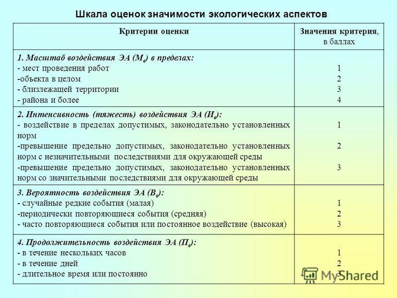 Шкала оценок значимости экологических аспектов Критерии оценки Значения критерия, в баллах 1. Масштаб воздействия ЭА (М в ) в пределах: - мест проведения работ -объекта в целом - близлежащей территории - района и более 12341234 2. Интенсивность (тяже
