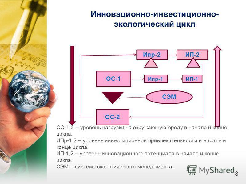 3 Инновационно-инвестиционно- экологический цикл Ипр-2ИП-2 ОС-1 Ипр-1ИП-1 СЭМ ОС-2 ОС-1,2 – уровень нагрузки на окружающую среду в начале и конце цикла. ИПр-1,2 – уровень инвестиционной привлекательности в начале и конце цикла. ИП-1,2 – уровень иннов