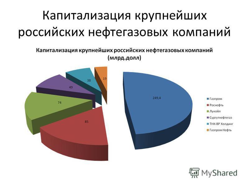 Капитализация крупнейших российских нефтегазовых компаний