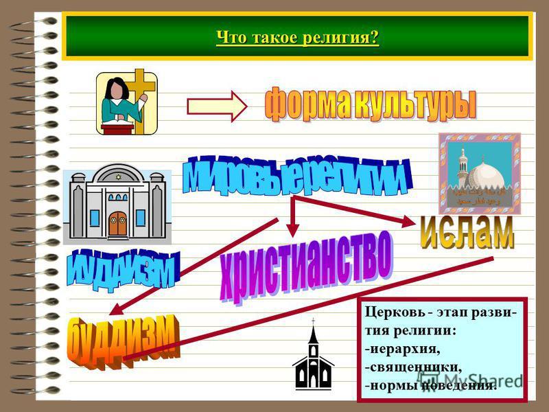 Что такое религия? Церковь - этап развития религии: -иерархия, -священники, -нормы поведения.