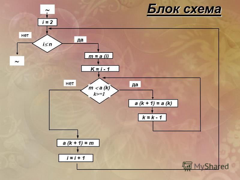 нет да i = 2 a (k + 1) = m i = i + 1 m a (k) k>=1 i n a (k + 1) = a (k) m = a (i) K = i - 1 k = k - 1 Блок схема