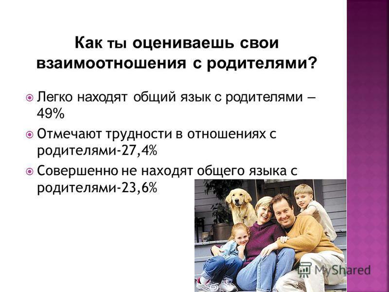 Легко находят общий язык с родителями – 49% Отмечают трудности в отношениях с родителями-27,4% Совершенно не находят общего языка с родителями-23,6%