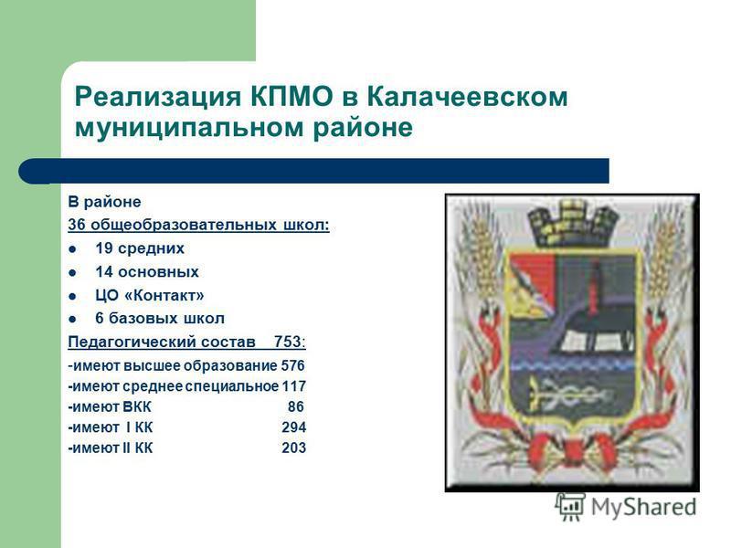 Реализация КПМО в Калачеевском муниципальном районе В районе 36 общеобразовательных школ: 19 средних 14 основных ЦО «Контакт» 6 базовых школ Педагогический состав 753: - имеют высшее образование 576 -имеют среднее специальное 117 -имеют ВКК 86 -имеют