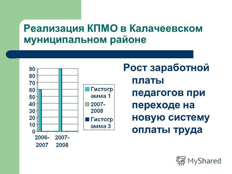 Реализация КПМО в Калачеевском муниципальном районе Рост заработной платы педагогов при переходе на новую систему оплаты труда