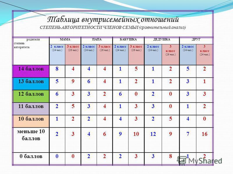Таблица внутрисемейных отношений СТЕПЕНЬ АВТОРИТЕТНОСТИ ЧЛЕНОВ СЕМЬИ (сравнительный анализ) родители степень авторитета МАМАПАПАБАБУШКАДЕДУШКАДРУГ 2 класс (24 чел.) 3 класс (26 чел.) 2 класс (24 чел.) 3 класс (26 чел.) 2 класс (24 чел.) 3 класс (26 ч