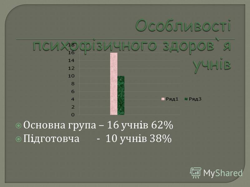 Основна група – 16 учн i в 62% П i дготовча - 10 учн i в 38%