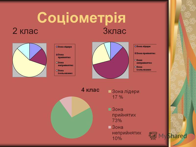 Соціометрія 2 клас 3клас