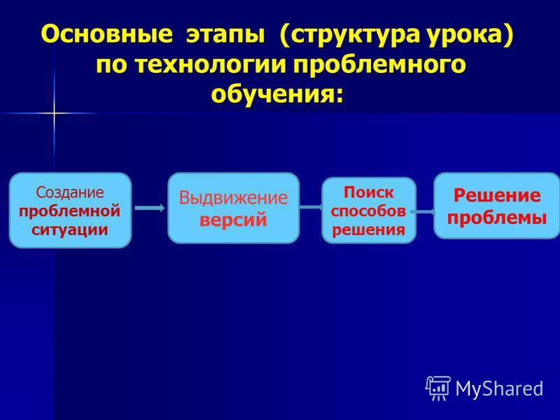 Основные этапы (структура урока) по технологии проблемного обучения: Создание проблемной ситуации Выдвижение версий Поиск способов решения Решение проблемы