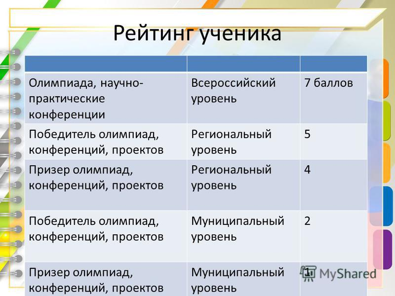 Рейтинг ученика Олимпиада, научно- практические конференции Всероссийский уровень 7 баллов Победитель олимпиад, конференций, проектов Региональный уровень 5 Призер олимпиад, конференций, проектов Региональный уровень 4 Победитель олимпиад, конференци