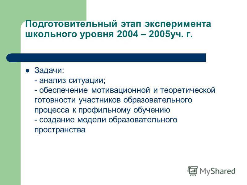 Подготовительный этап эксперимента школьного уровня 2004 – 2005 уч. г. Задачи: - анализ ситуации; - обеспечение мотивационной и теоретической готовности участников образовательного процесса к профильному обучению - создание модели образовательного пр