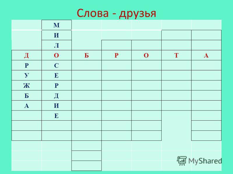 М И Л ДОБРОТА РС УЕ ЖР БД АИ Е