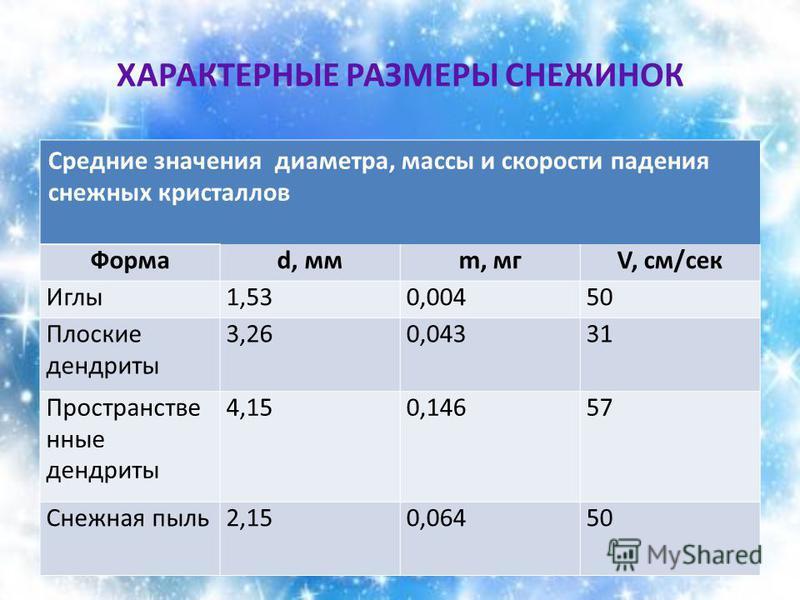 ХАРАКТЕРНЫЕ РАЗМЕРЫ СНЕЖИНОК Средние значения диаметра, массы и скорости падения снежных кристаллов Формаd, ммm, мгV, см/сек Иглы 1,530,00450 Плоские дендриты 3,260,04331 Пространстве юные дендриты 4,150,14657 Снежная пыль 2,150,06450