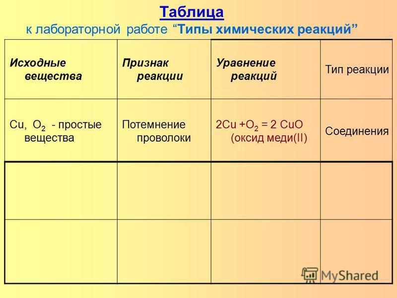 Таблица к лабораторной работе Типы химических реакций Исходные вещества Признак реакции Уравнение реакций Тип реакции Cu, O 2 - простые вещества Потемнение проволоки 2Cu +O 2 = 2 CuO (оксид меди(II) Соединения