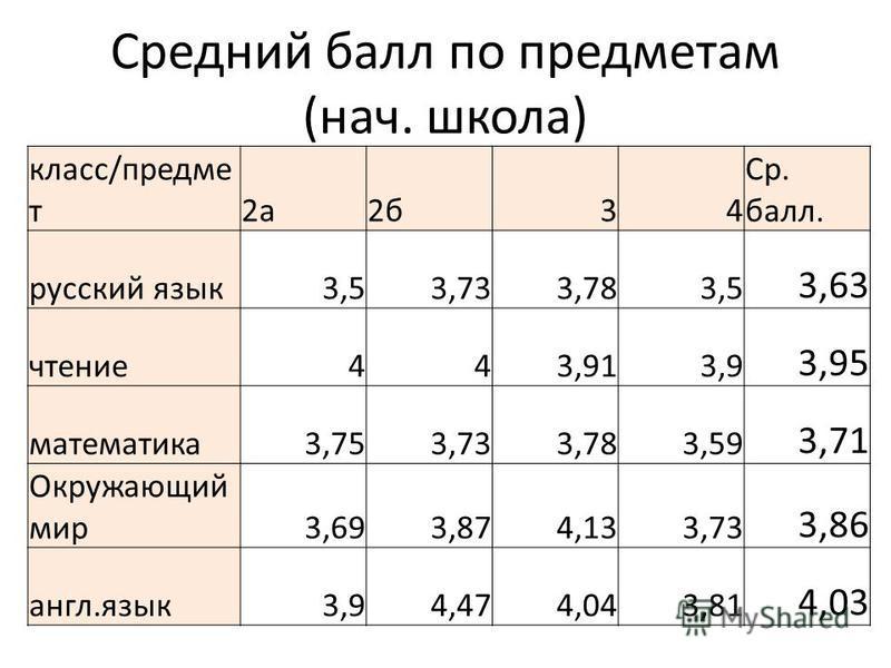 Средний балл по предметам (нач. школа) класс/предмет 2 а 2 б 34 Ср. балл. русский язык 3,53,733,783,5 3,63 чтение 443,913,9 3,95 математика 3,753,733,783,59 3,71 Окружающий мир 3,693,874,133,73 3,86 англ.язык 3,94,474,043,81 4,03